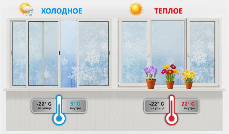 Температура на застекленном балконе.